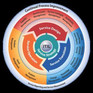 Imagem das subfases, baseadas no framework ITILv3