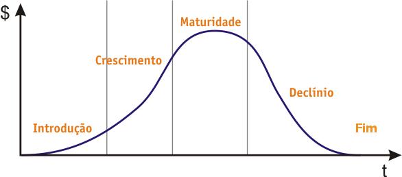 Ciclo de Vida de um Produto ou Serviço